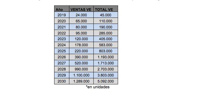 Objetivode ventas de v