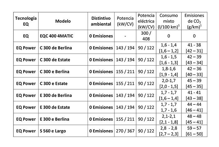 Modelos con tecnología EQ y EQ Porwer y etiqueta CERO de Mercedes -Benz.