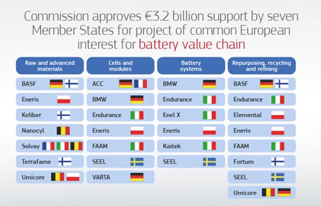 Numerosos actores de siete Estados miembro participan en este primer proyecto aprobado por la Comisión.