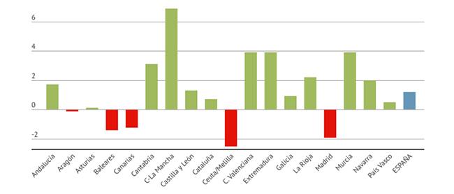 Así es el desglose del mercado de vehículos de ocasión por comunidades autónomas. Gráfico: GANVAM.