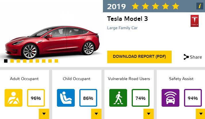Tesla Model 3. Resultados Euro NCAP.