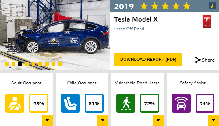 Tesla Model X. Resultados Euro NCAP.