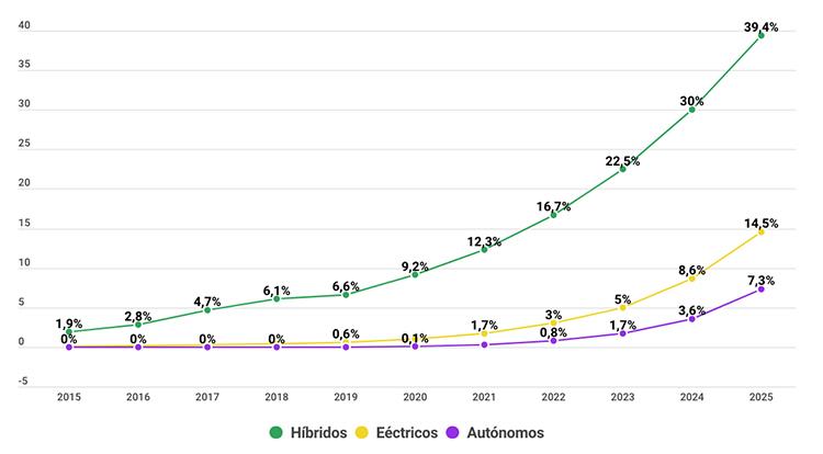 Evolución prevista de las matriculaciones de eléctricos e híbridos, así como autónomos, hasta 2025.