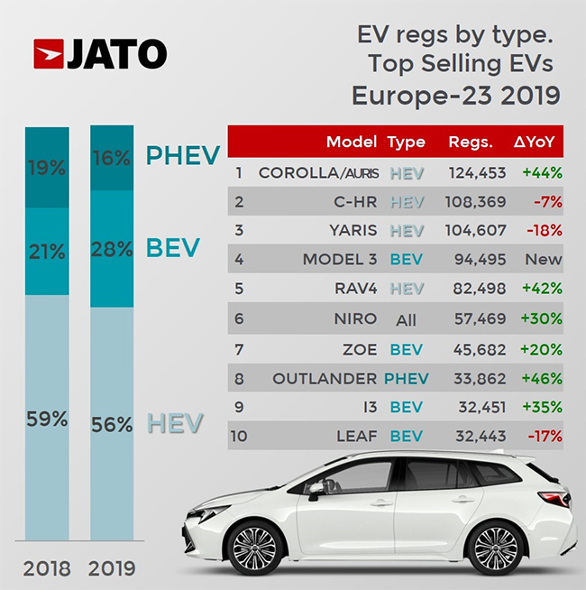 Ventas de vehículos híbridos, de todo tipo, y eléctricos.