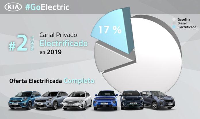 Gama electrificada Kia 2019.