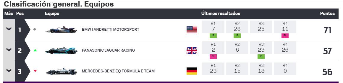 La clasificación por equipos tras la cuarta carrera.