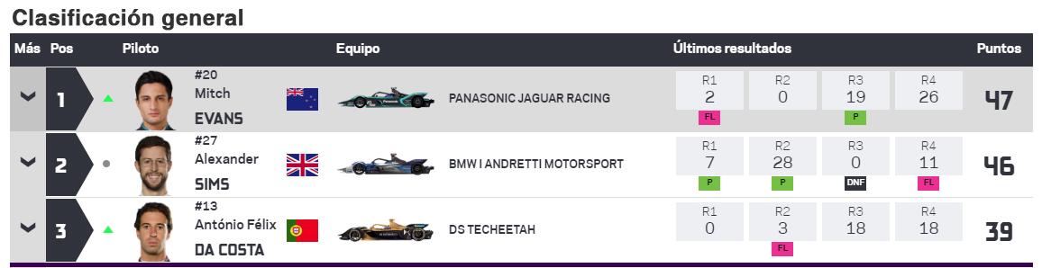 La clasificación general después de la cuarta carrera.