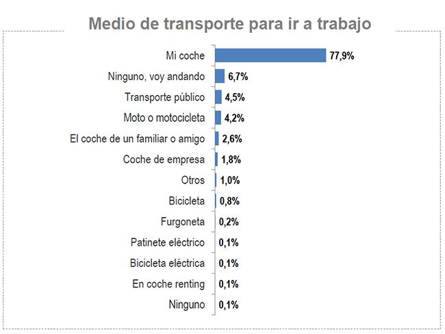 Resultado sobre el medio de transporte utilizado para ir a trabajar.