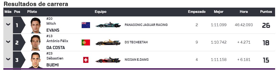 Así quedó el podio de la cuarta carrera de la Fórmula En Ciudad de México.