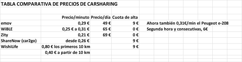 Tabla comparativa de precios de carsharing en Madrid