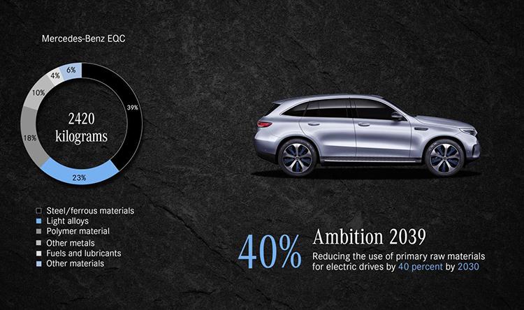 Objetivo de Mercedes: Reducir materias primas en un 40% para 2039.