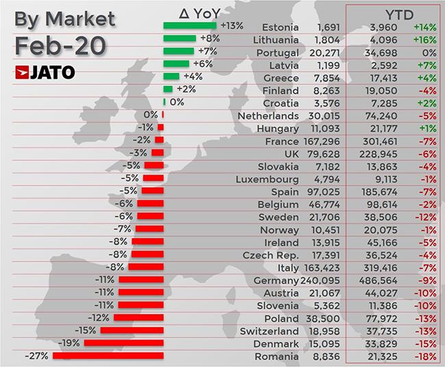 Matriculaciones en Europa por países durante el pasado mes de febrero.