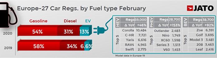 Matriculaciones por tipo de combustible en febrero y en el mercado Europeo. Gráfico: Jato Dynamics.