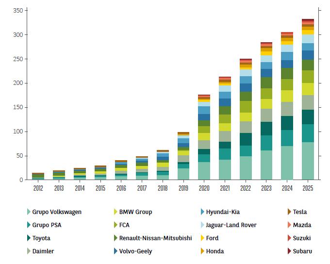 Previsiones de modelos de vehículos electrificados en el mercado europeo. Gráfico: Arval. Fuente: Transport & Environment.