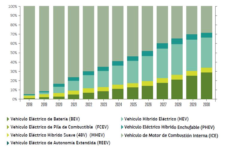 Previsión de matriculaciones en Europa por mix energético. Fuente: LMC Automotive 2018.