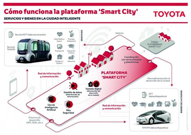 Plataforma Smart City. Servicios de una ciudad inteligente.