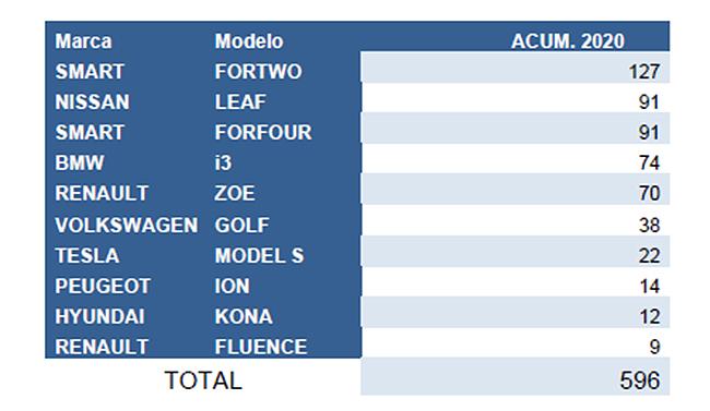Ventas de vehículos eléctricos por modelos. Fuente: Ideauto para Ganvam.