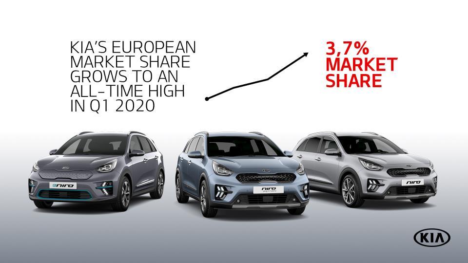 A pesar de la pandemia, Kia ha conseguido incrementar su cuota de mercado en Europa.