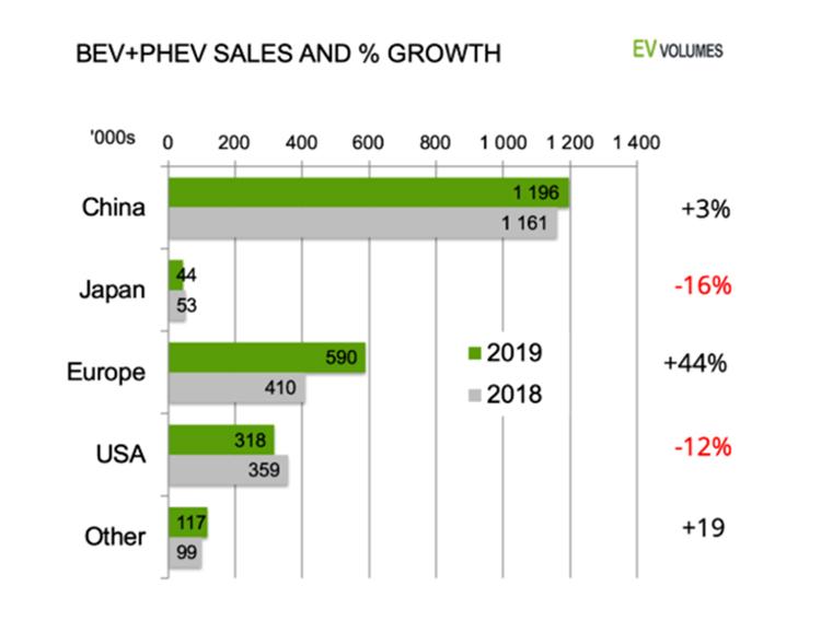 Crecimiento y ventas globales en 2019.