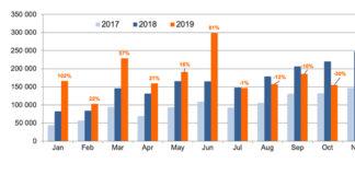 Ventas globales de 2019, por años y meses, de vehículos eléctricos e híbridos enchufables.