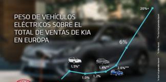 Las ventas de Kia en Europa durante el primer trimestre de 2020 avalan el camino elegido por la marca hacia los vehículos eléctricos.