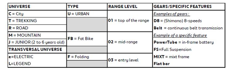 Nomenclatura. Peugeot Cycles.