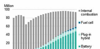 Mercado de vehículos por tecnología. Gráfico: BNEF.