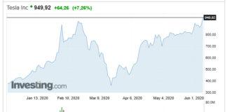 Cotización al cierre de ayer de las acciones de Tesla. Gráfico de investing.com.