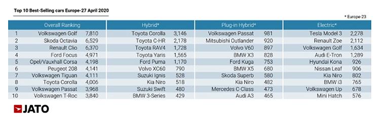 El Top 10 de vehículos más vendidos, según tecnología.
