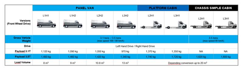 Versiones de los grandes furgones eléctricos del Renault Master Z.E.