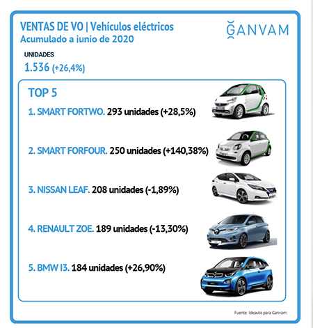 Los coches de ocasión eléctricos más vendidos durante el primer semestre de 2020.