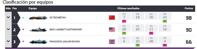 Clasificación por equipos tras la carrera de Marrakesh.
