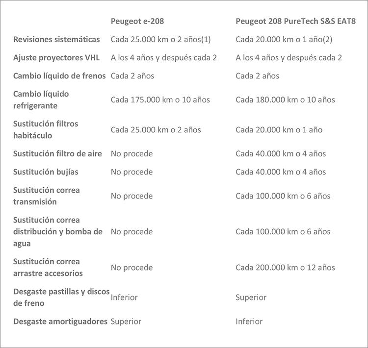 Mantenimiento de un coche eléctrico: Peugeot e-208 frente a Peugeot 208 PureTech S&S EAT8
