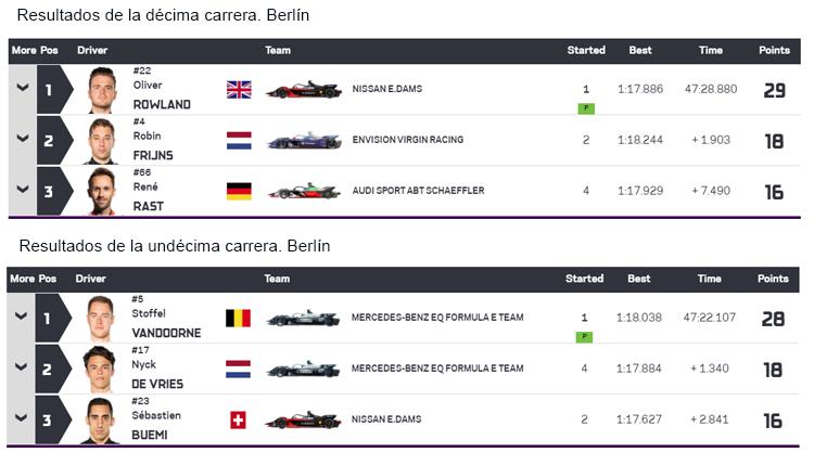 Resultados de las últimas carreras de la Fórmula E.