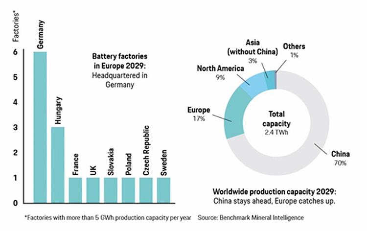 Previsión de fabricación de baterías, por países, para 2029.