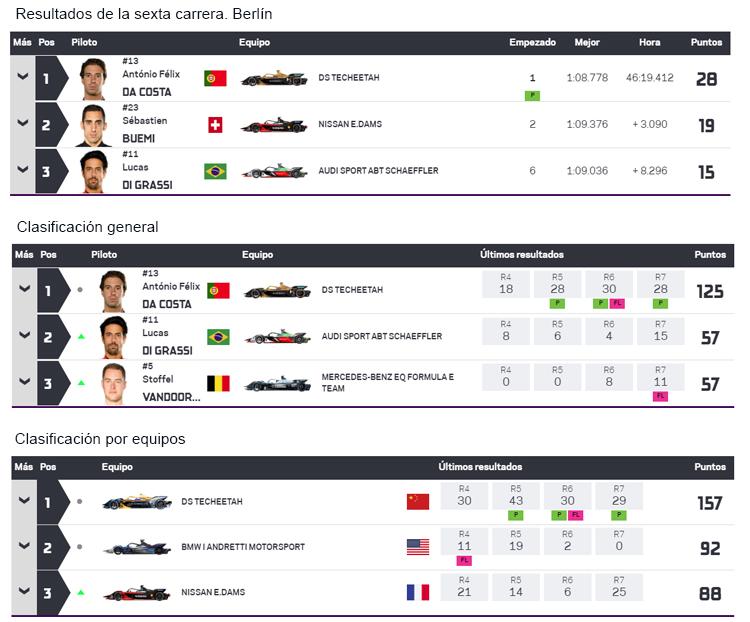 Resultados y clasificaciones tras la séptima carrera de la Fórmula E.