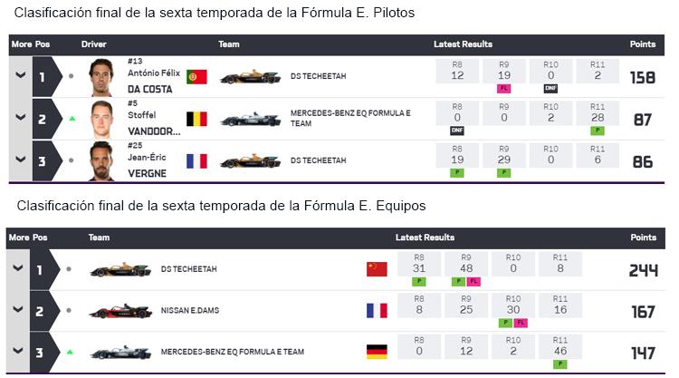 Clasificaciones finales de pilotos y equipos de la sexta temporada.