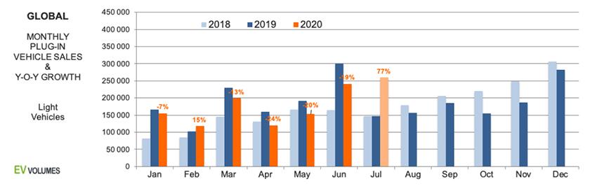 Crecimiento de ventas de VE y PHEV por meses.
