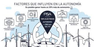 Conducir de modo eficiente mejora considerablemente la autonomía de un VE.
