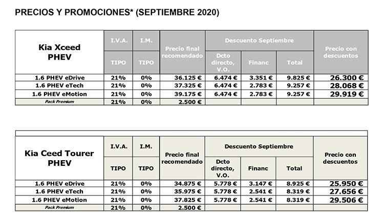 Precios de los Kia XCeed y Ceed Tourer durante septiembre.