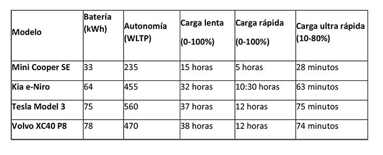 Tiempo de carga de algunos modelos. Datos: Arval.