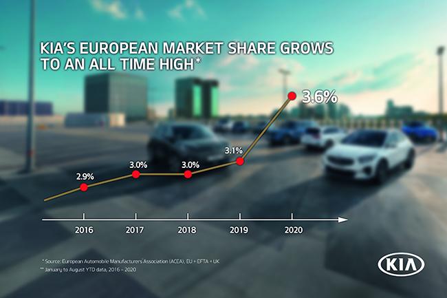Evolución de la cuota de mercado de Kia en Europa.