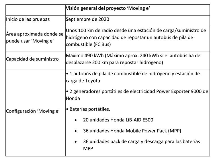Datos del proyecto 'Moving e' de Toyota y Honda.