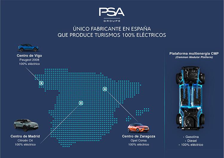 Plantas de producción de PSA en España.