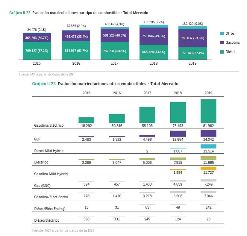Evolución de las matriculaciones en el mercado total.