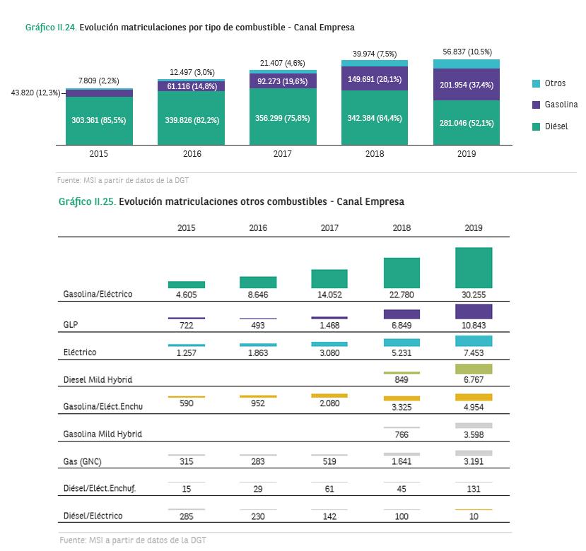 Evolución de matriculaciones en el canal empresa.