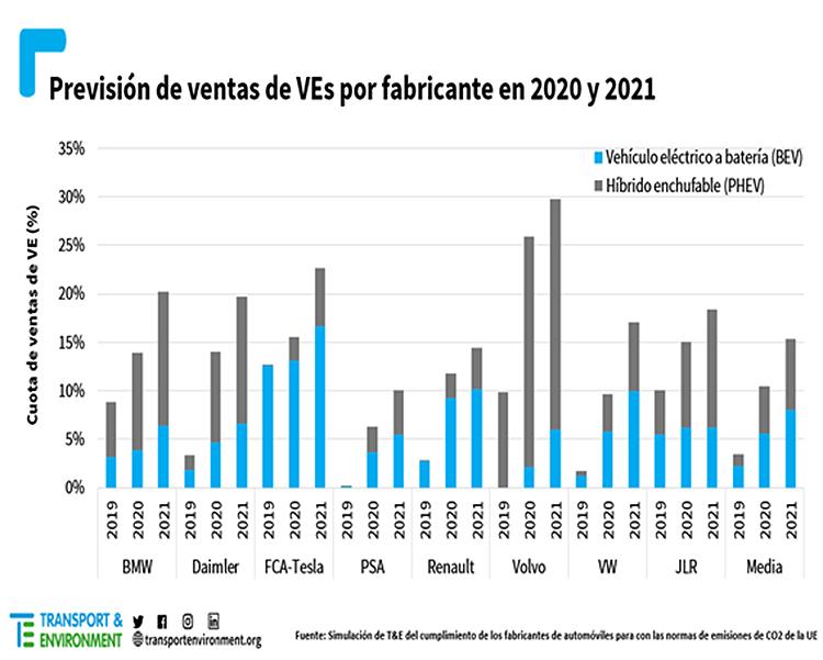 Previsión de ventas de los fabricantes en 2021-2021.