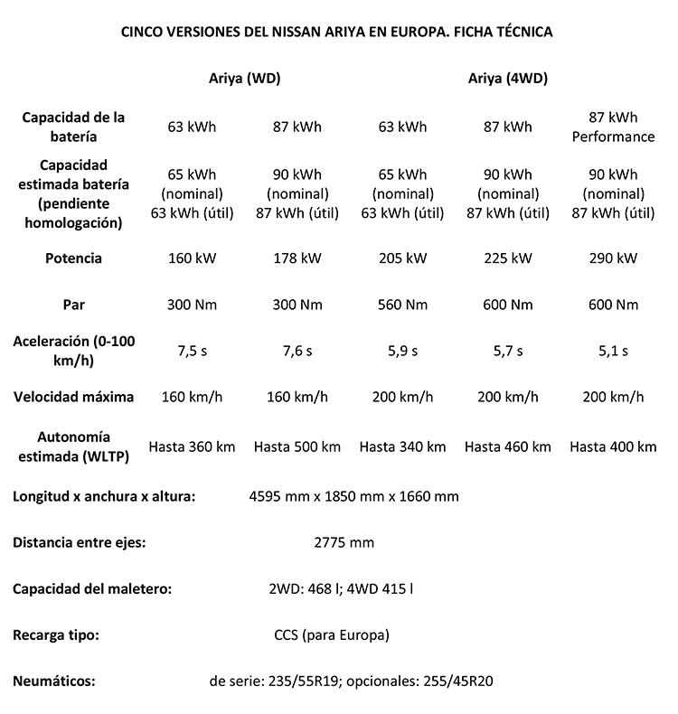 Ficha técnica Nissan Ariya