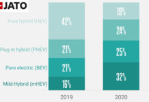 Matriculaciones en la Unión Europea de vehículos electrificados en el mes de octubre.