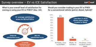 La encuesta de Zap-Map muestra la gran satisfacción de los conductores de vehículos eléctricos.